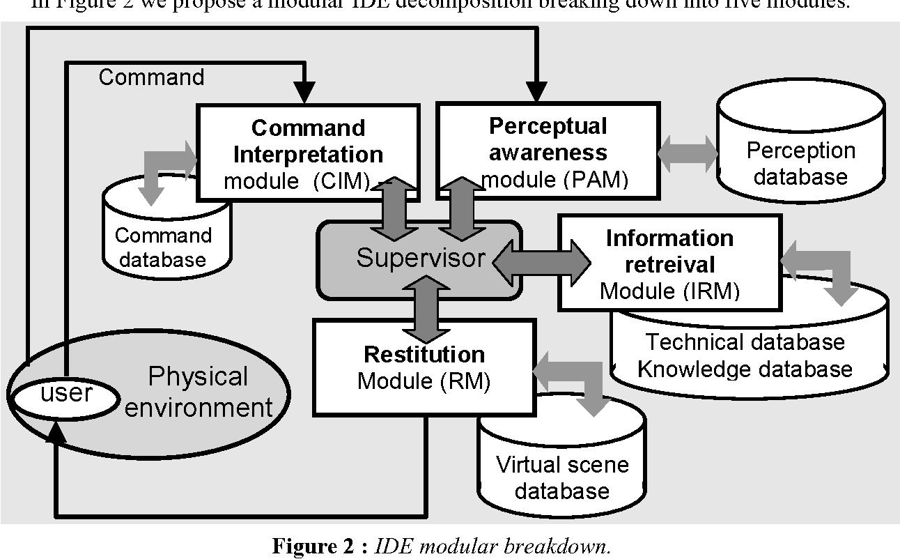 Figure 2 : IDE modular breakdown.
