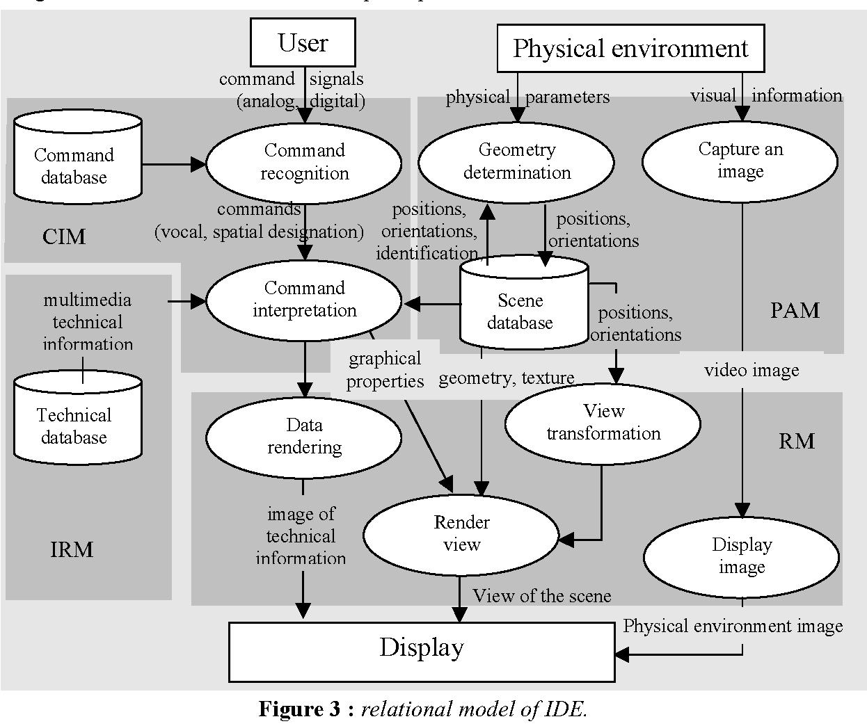Figure 3 : relational model of IDE.