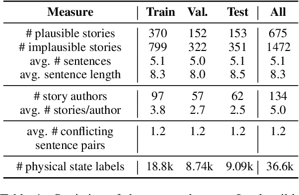 Figure 2 for Tiered Reasoning for Intuitive Physics: Toward Verifiable Commonsense Language Understanding