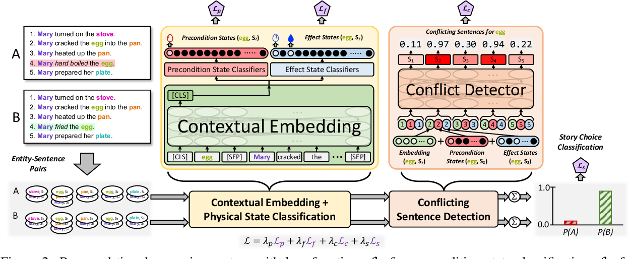 Figure 3 for Tiered Reasoning for Intuitive Physics: Toward Verifiable Commonsense Language Understanding