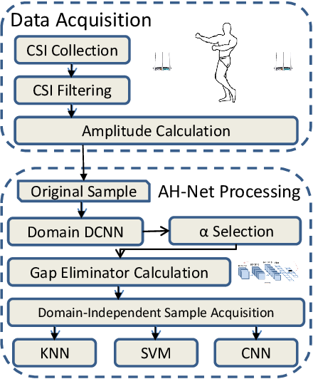 Figure 2 for Adversary Helps: Gradient-based Device-Free Domain-Independent Gesture Recognition