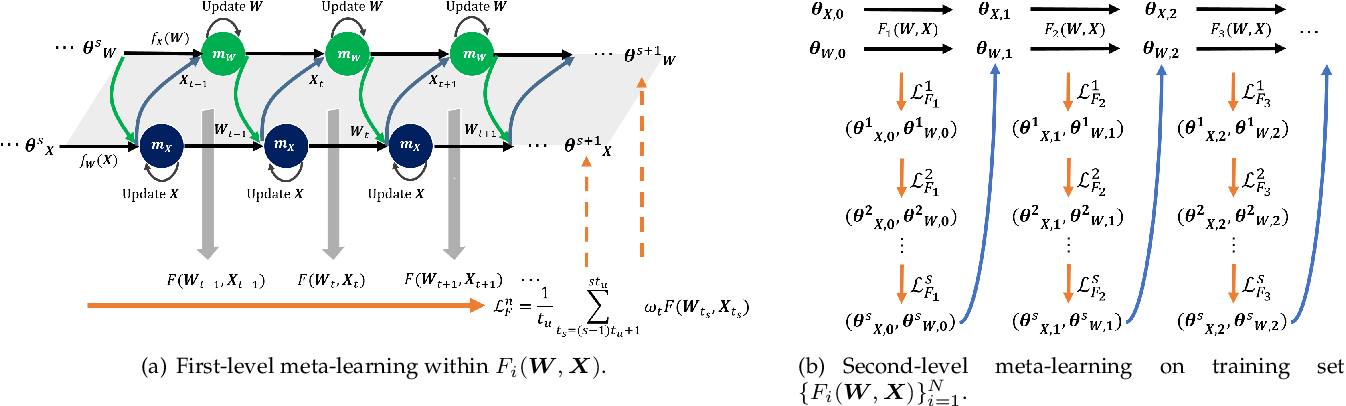 Figure 1 for Meta-learning for Multi-variable Non-convex Optimization Problems: Iterating Non-optimums Makes Optimum Possible