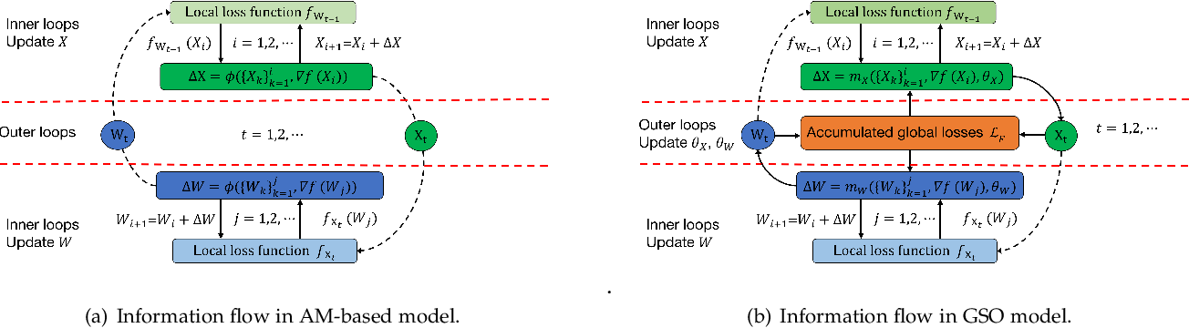 Figure 3 for Meta-learning for Multi-variable Non-convex Optimization Problems: Iterating Non-optimums Makes Optimum Possible
