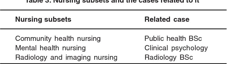 PDF] Analysis of Nursing Concept Using Mckenna Approach