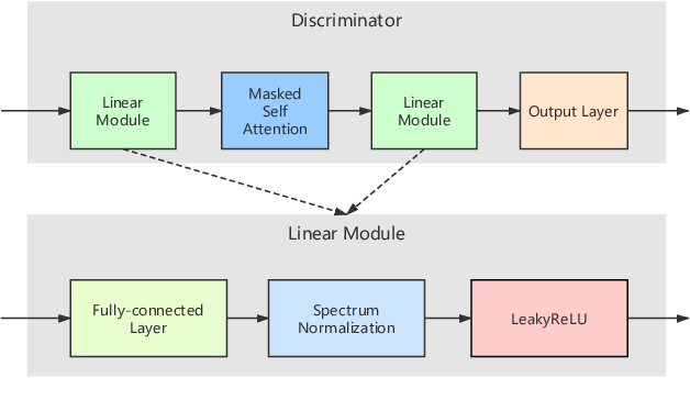 Figure 4 for A New GAN-based End-to-End TTS Training Algorithm