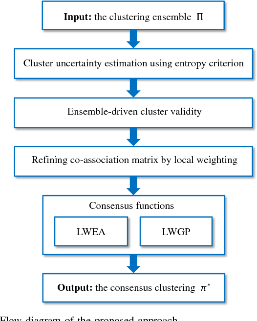 Figure 1 for Locally Weighted Ensemble Clustering
