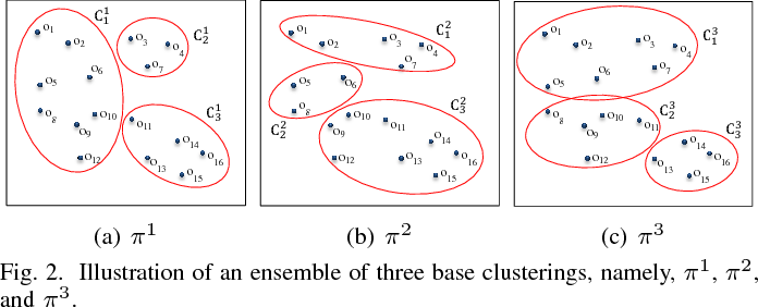 Figure 2 for Locally Weighted Ensemble Clustering
