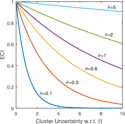 Figure 3 for Locally Weighted Ensemble Clustering