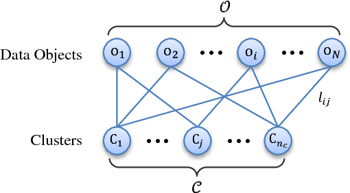 Figure 4 for Locally Weighted Ensemble Clustering