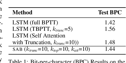 Figure 2 for Sparse Attentive Backtracking: Temporal CreditAssignment Through Reminding