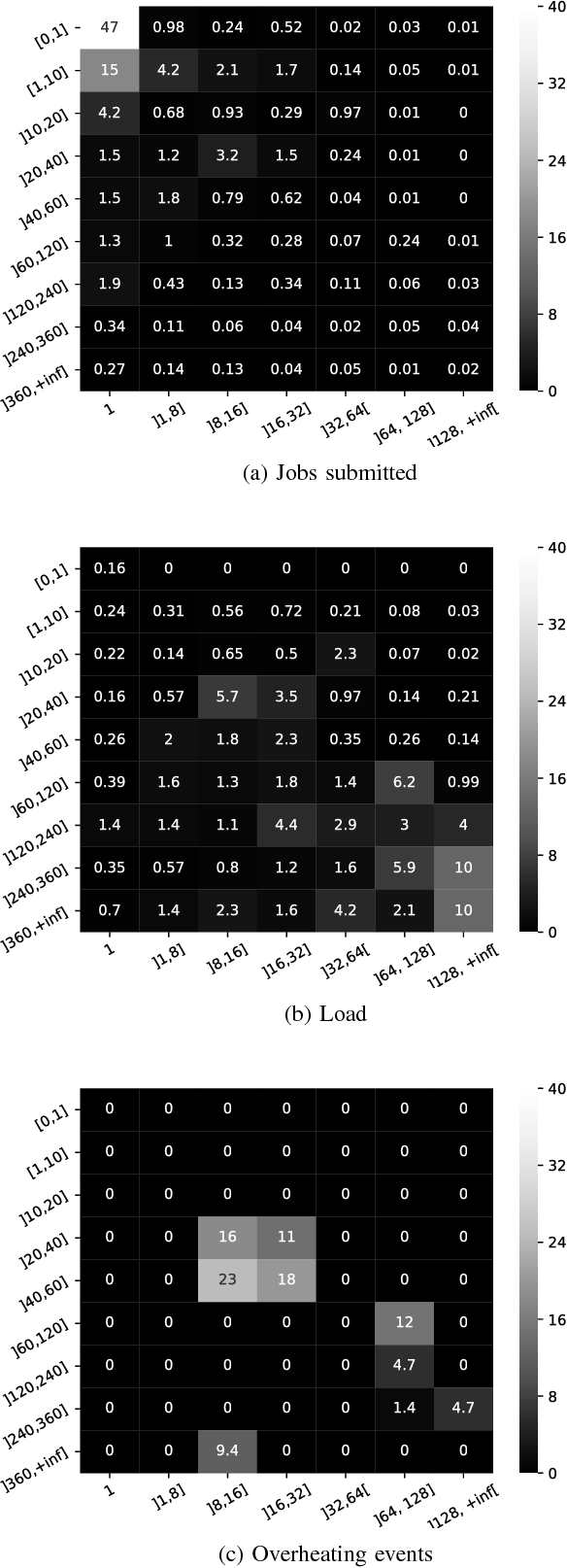CPU Overheating Characterization in HPC Systems: A Case Study