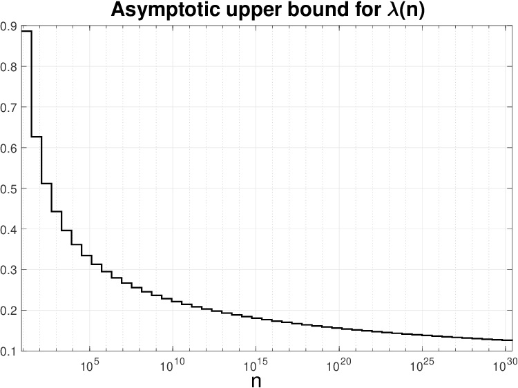 Figure 1 for Kernel absolute summability is only sufficient for RKHS stability