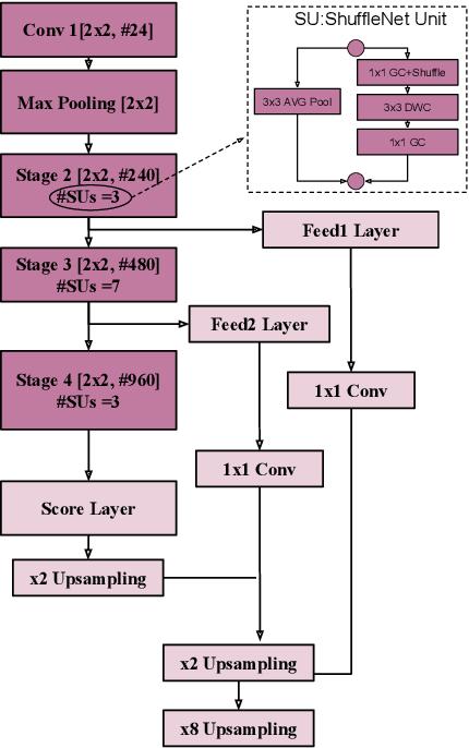Figure 1 for ShuffleSeg: Real-time Semantic Segmentation Network