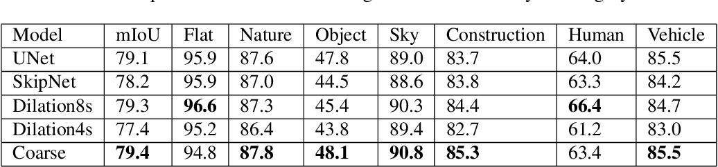 Figure 4 for ShuffleSeg: Real-time Semantic Segmentation Network
