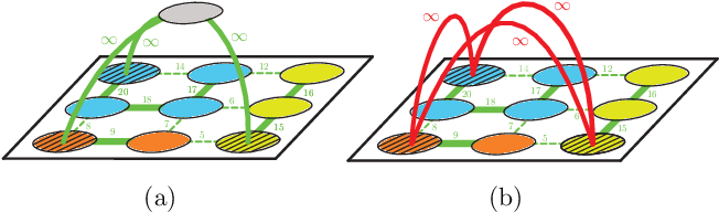 Figure 4 for The Mutex Watershed and its Objective: Efficient, Parameter-Free Image Partitioning
