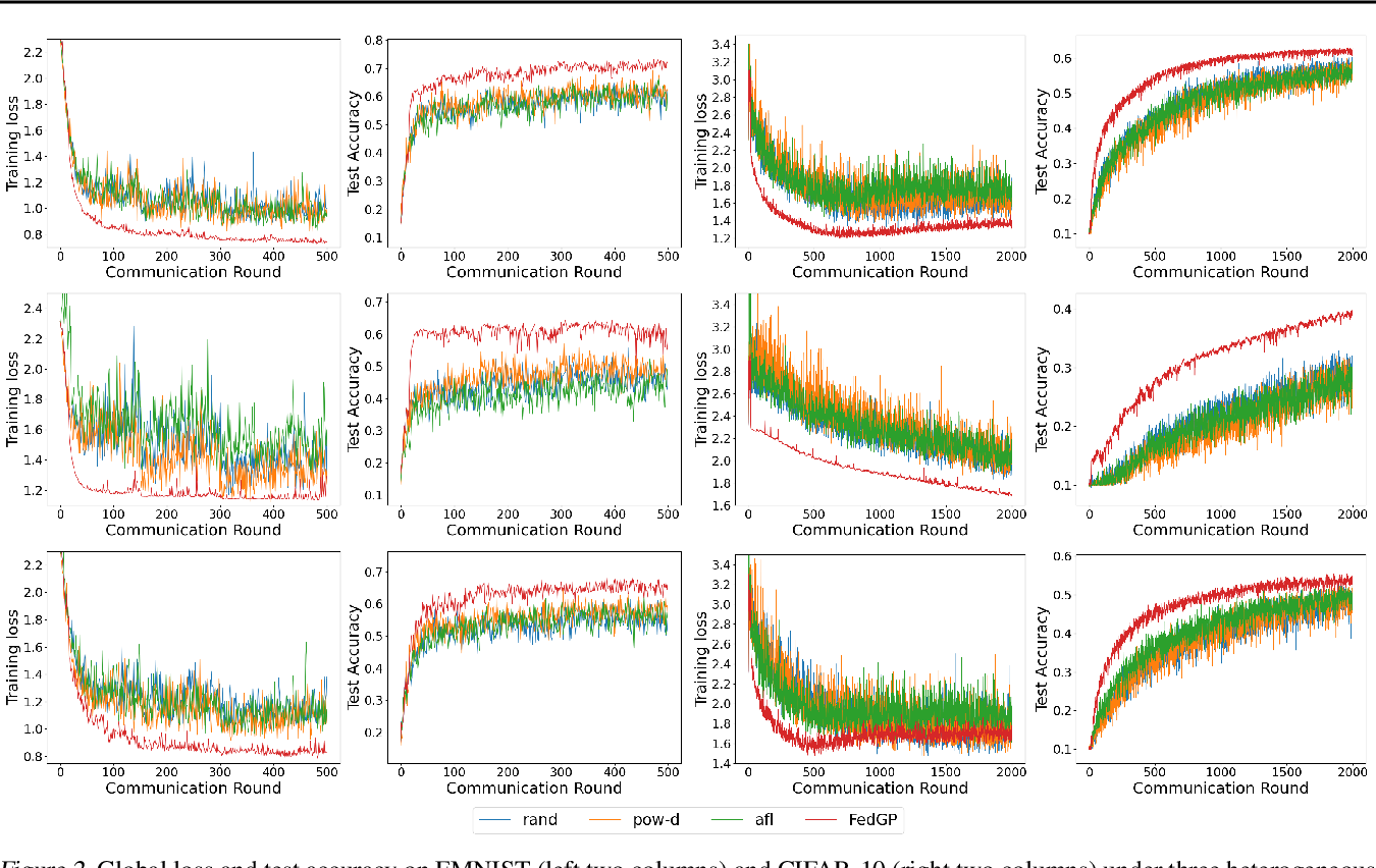 Figure 2 for FedGP: Correlation-Based Active Client Selection for Heterogeneous Federated Learning