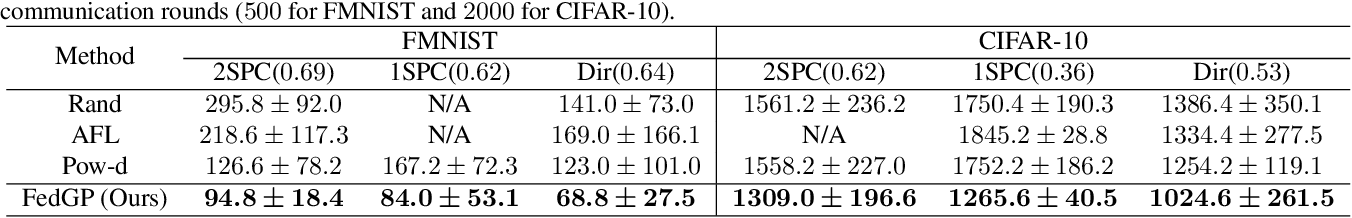 Figure 1 for FedGP: Correlation-Based Active Client Selection for Heterogeneous Federated Learning
