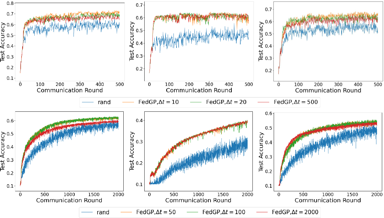 Figure 3 for FedGP: Correlation-Based Active Client Selection for Heterogeneous Federated Learning