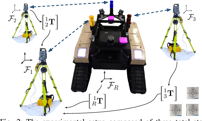 Figure 3 for Accurate outdoor ground truth based on total stations