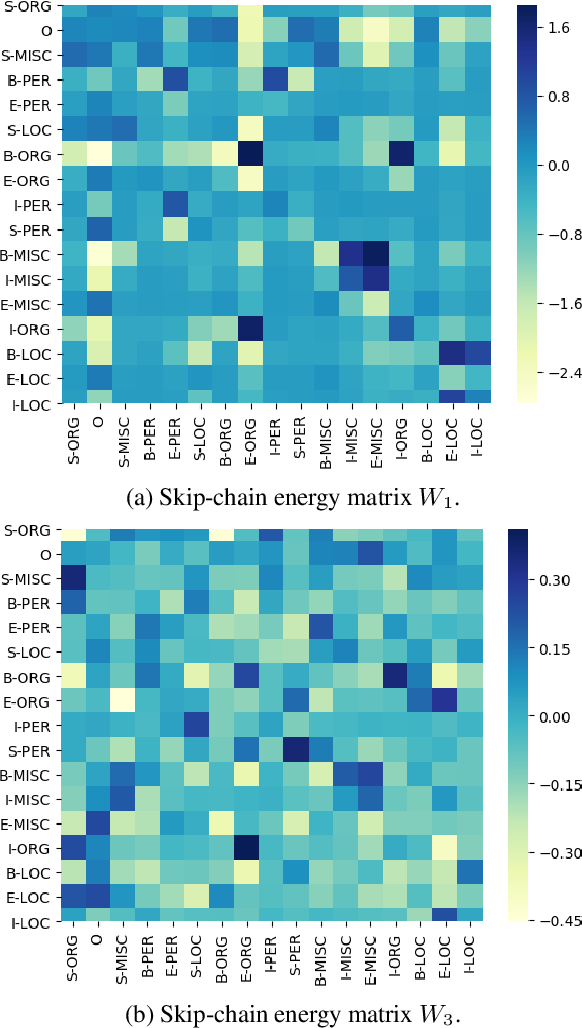 Figure 2 for An Exploration of Arbitrary-Order Sequence Labeling via Energy-Based Inference Networks
