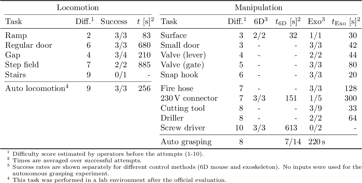 Figure 4 for Remote Mobile Manipulation with the Centauro Robot: Full-body Telepresence and Autonomous Operator Assistance