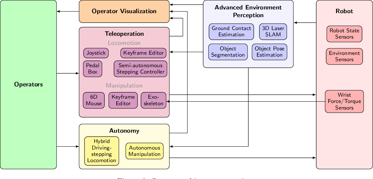 Figure 3 for Remote Mobile Manipulation with the Centauro Robot: Full-body Telepresence and Autonomous Operator Assistance
