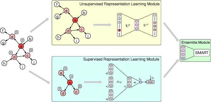 Figure 2 for NetDP: An Industrial-Scale Distributed Network Representation Framework for Default Prediction in Ant Credit Pay