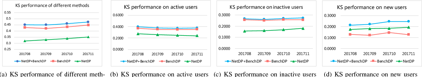 Figure 3 for NetDP: An Industrial-Scale Distributed Network Representation Framework for Default Prediction in Ant Credit Pay