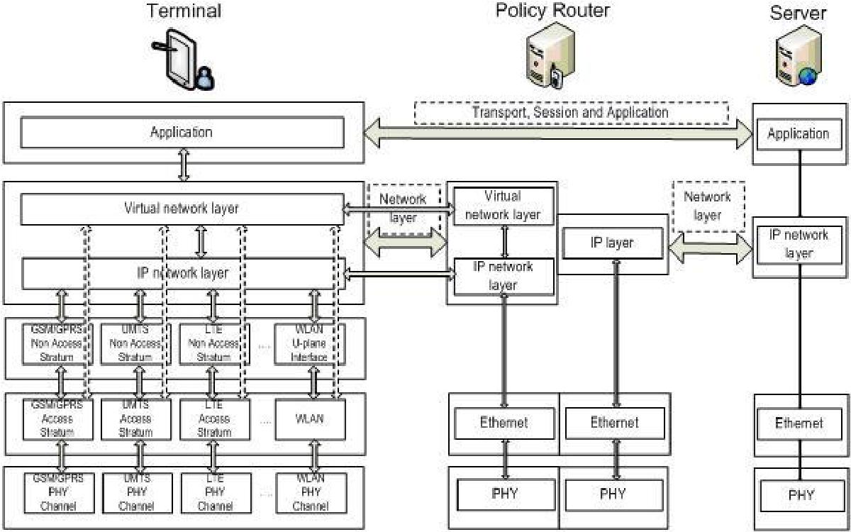 Design for 5g mobile network architecture semantic scholar for Architecture 5g