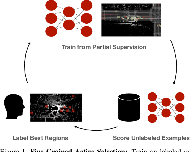 Figure 1 for Just Label What You Need: Fine-Grained Active Selection for Perception and Prediction through Partially Labeled Scenes