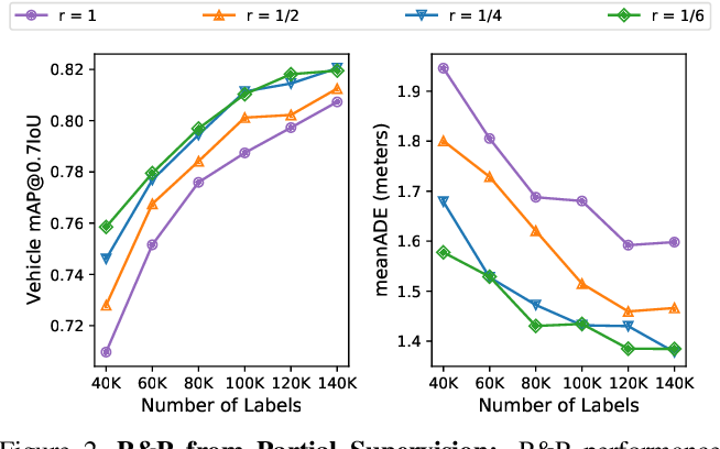 Figure 3 for Just Label What You Need: Fine-Grained Active Selection for Perception and Prediction through Partially Labeled Scenes