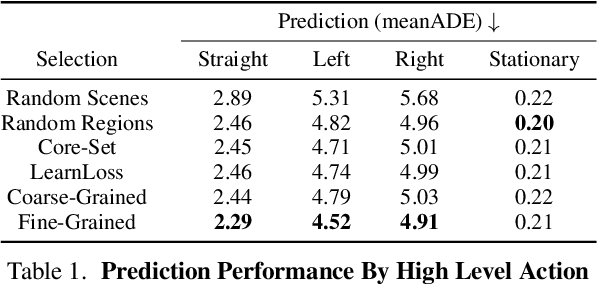 Figure 2 for Just Label What You Need: Fine-Grained Active Selection for Perception and Prediction through Partially Labeled Scenes