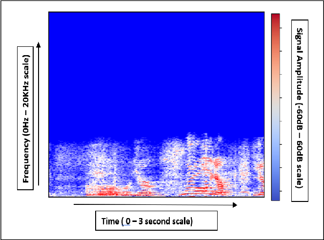 Figure 1 for Emotion Recognition in Audio and Video Using Deep Neural Networks