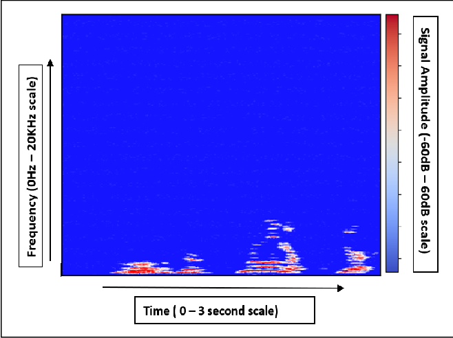 Figure 3 for Emotion Recognition in Audio and Video Using Deep Neural Networks