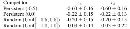 Figure 3 for Reinforcement Learning for Market Making in a Multi-agent Dealer Market