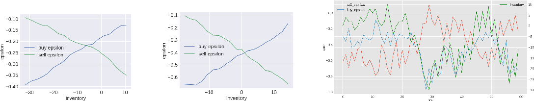 Figure 4 for Reinforcement Learning for Market Making in a Multi-agent Dealer Market