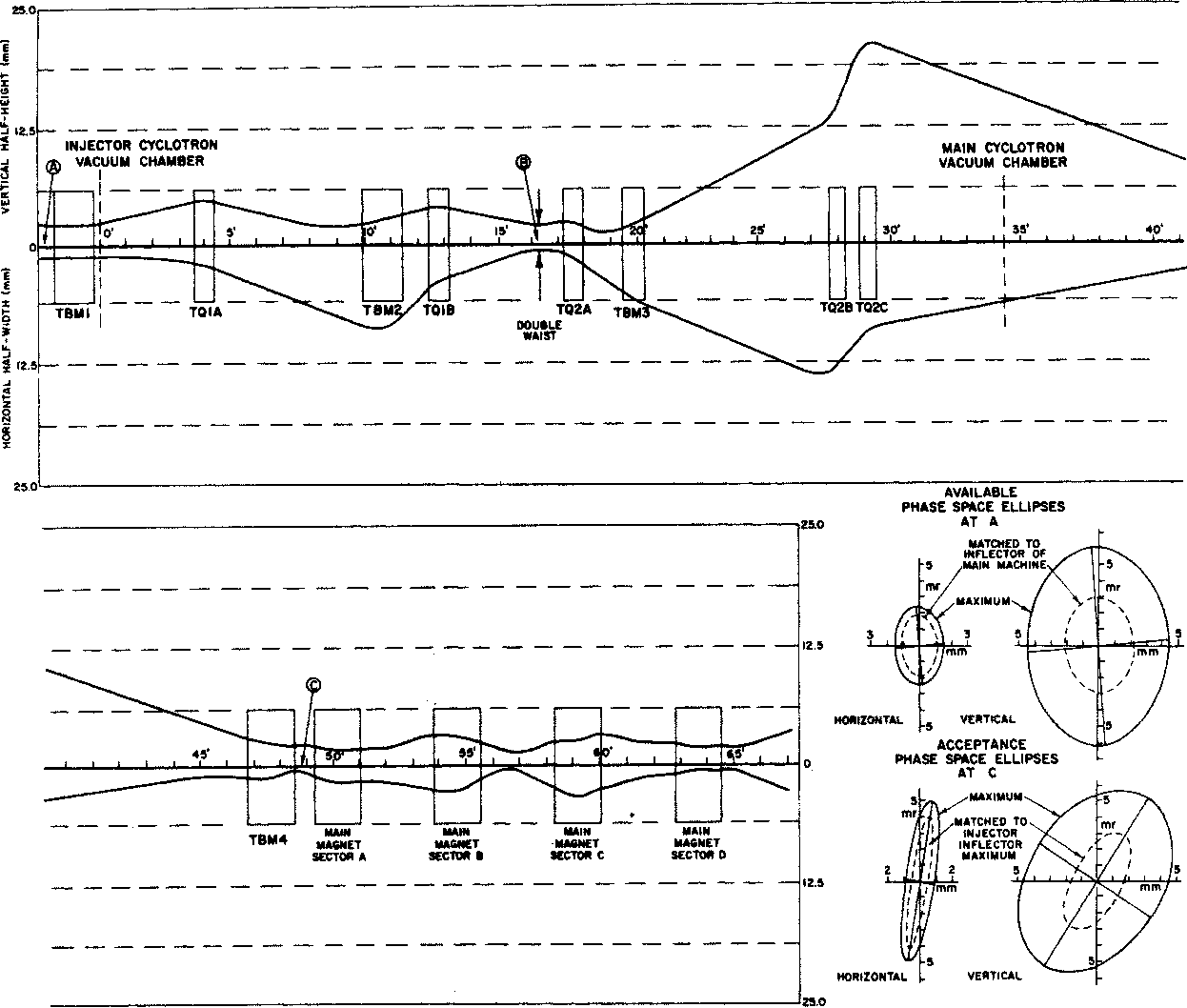 Figure 2. Results of a TRANSPORT Calculation for 16 MeV Protons Showing the Beam Envelopes in Both Planes and the Match Obtained at