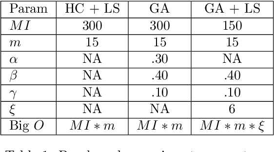 Figure 1 for Generalized Inverse Classification