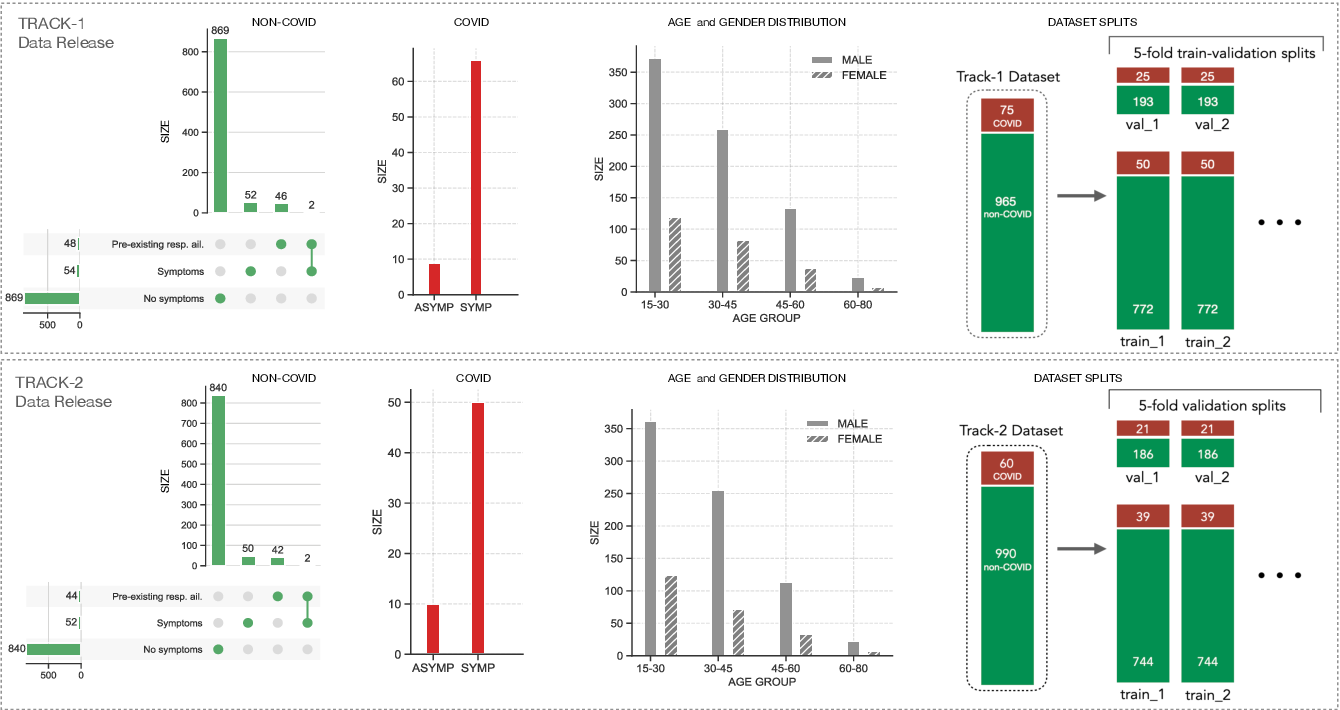 Figure 2 for DiCOVA Challenge: Dataset, task, and baseline system for COVID-19 diagnosis using acoustics