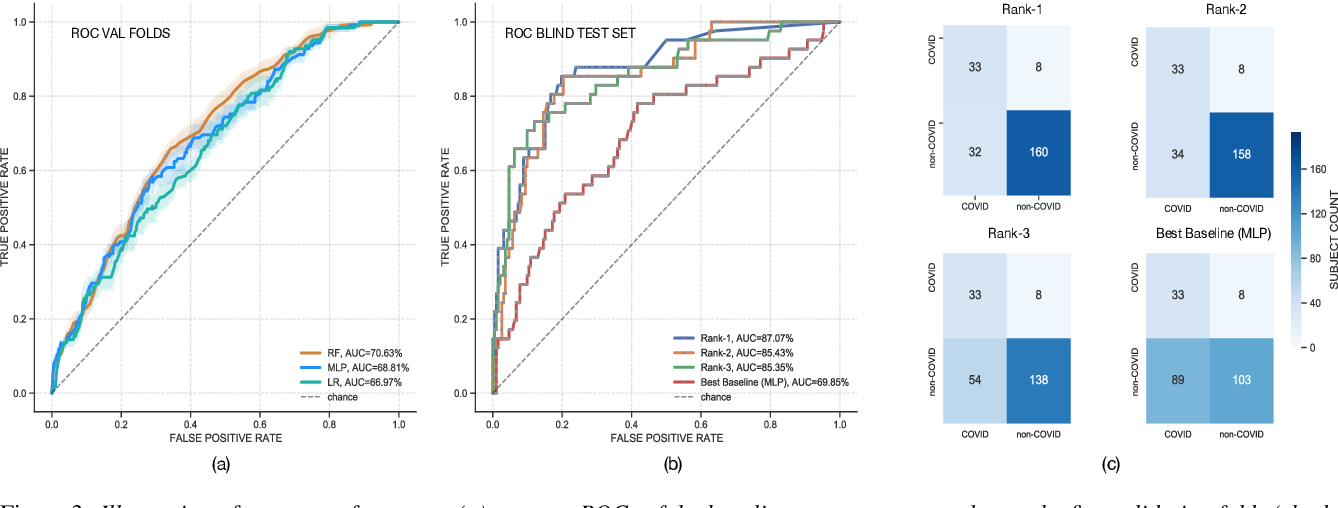 Figure 3 for DiCOVA Challenge: Dataset, task, and baseline system for COVID-19 diagnosis using acoustics