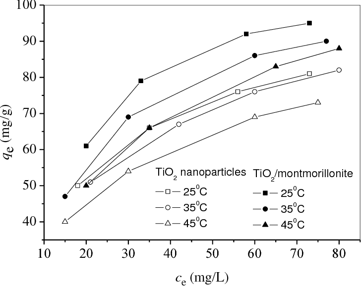 Figure 5 from Removal of aqueous toxic Hg(II) by synthesized