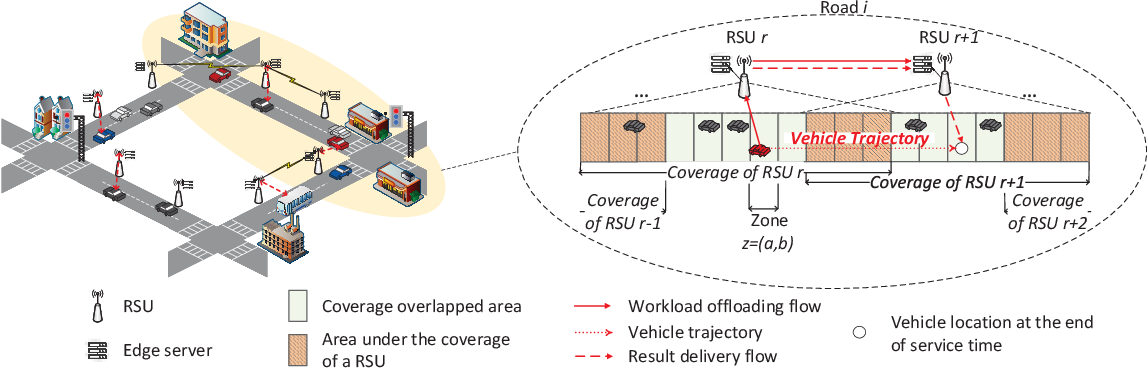 Figure 1 for Deep Reinforcement Learning for Collaborative Edge Computing in Vehicular Networks
