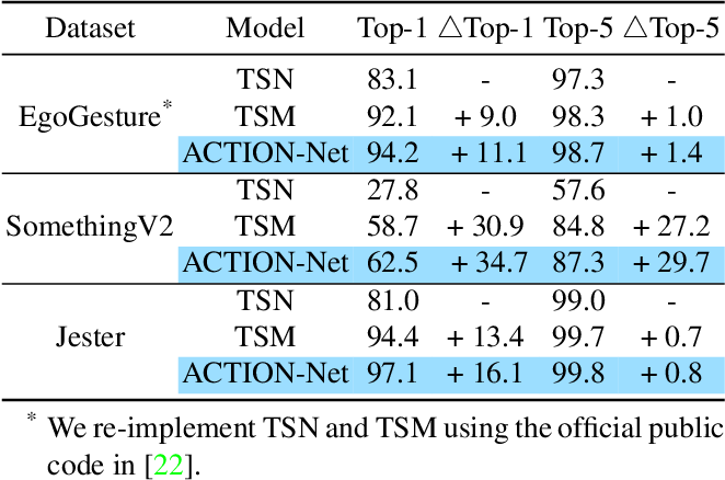 Figure 2 for ACTION-Net: Multipath Excitation for Action Recognition