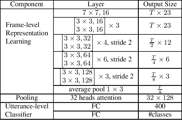Figure 1 for CopyPaste: An Augmentation Method for Speech Emotion Recognition