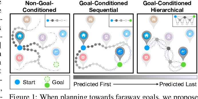 Figure 1 for Long-Horizon Visual Planning with Goal-Conditioned Hierarchical Predictors