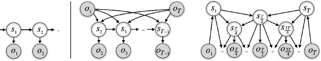 Figure 3 for Long-Horizon Visual Planning with Goal-Conditioned Hierarchical Predictors