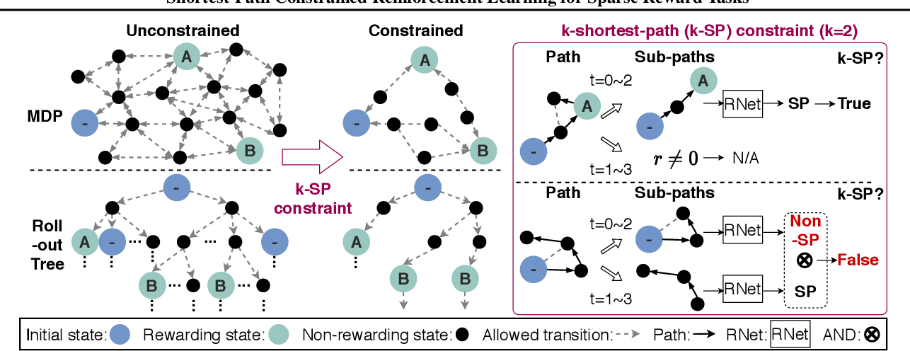 Figure 1 for Shortest-Path Constrained Reinforcement Learning for Sparse Reward Tasks