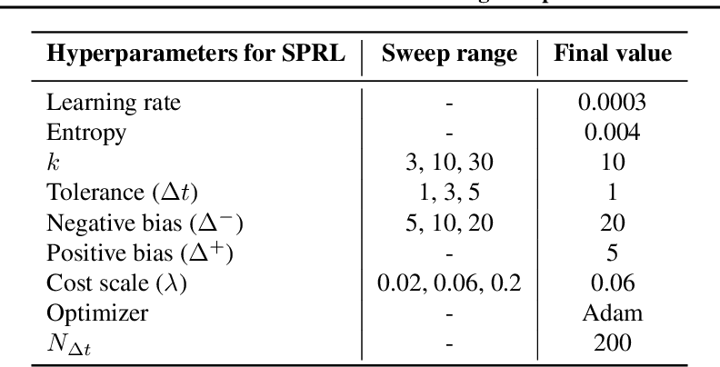 Figure 4 for Shortest-Path Constrained Reinforcement Learning for Sparse Reward Tasks