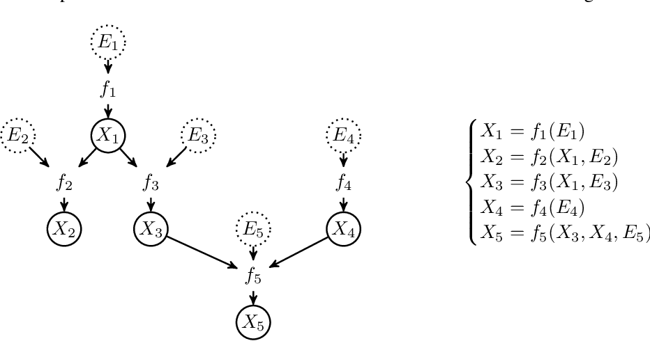 Figure 1 for Learning Functional Causal Models with Generative Neural Networks