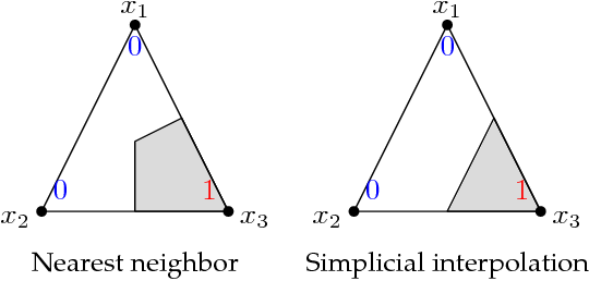 Figure 1 for Overfitting or perfect fitting? Risk bounds for classification and regression rules that interpolate